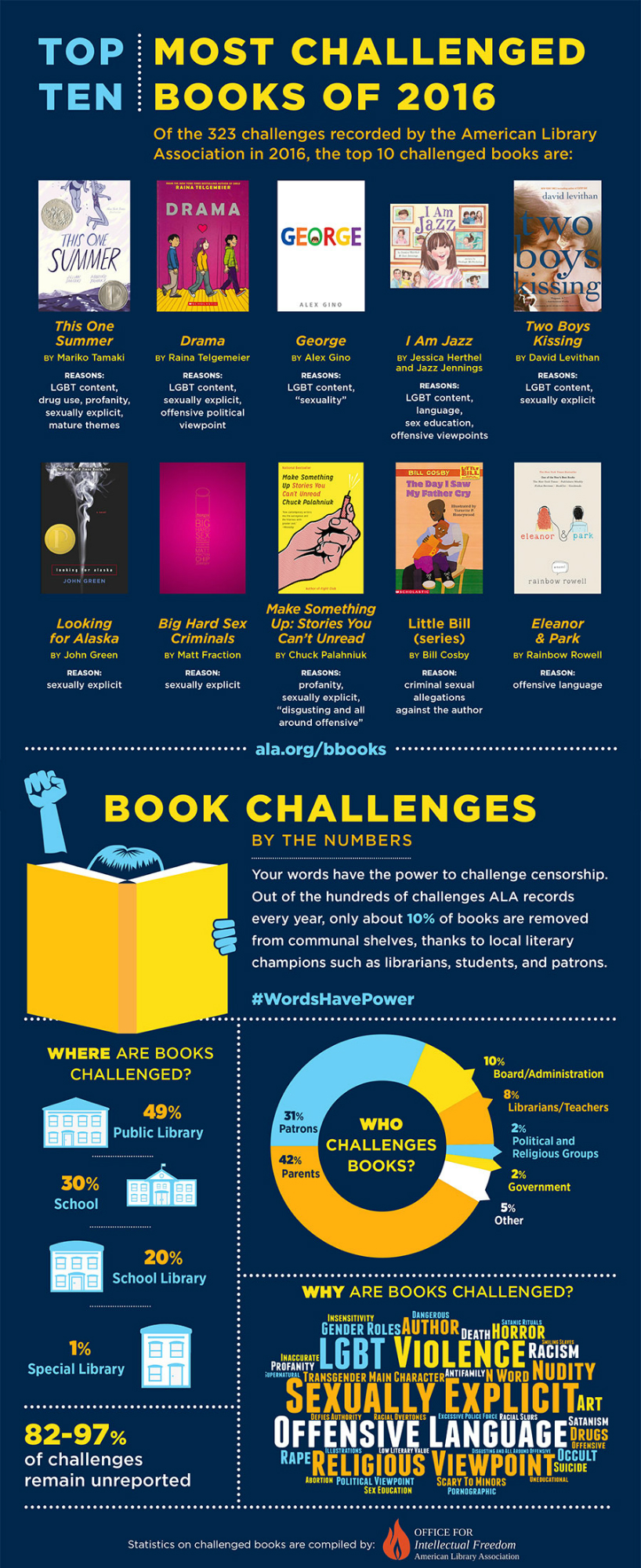 Top Ten Most Challenged Books Lists | Advocacy ...